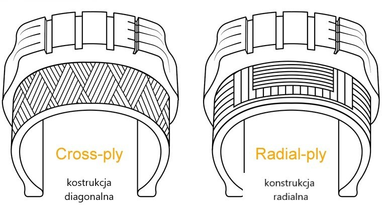 opona_radialna_diagonalna_konstrukcja